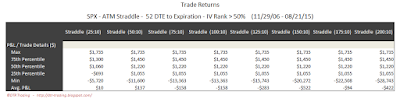 SPX Short Options Straddle 5 Number Summary - 52 DTE - IV Rank > 50 - Risk:Reward 10% Exits