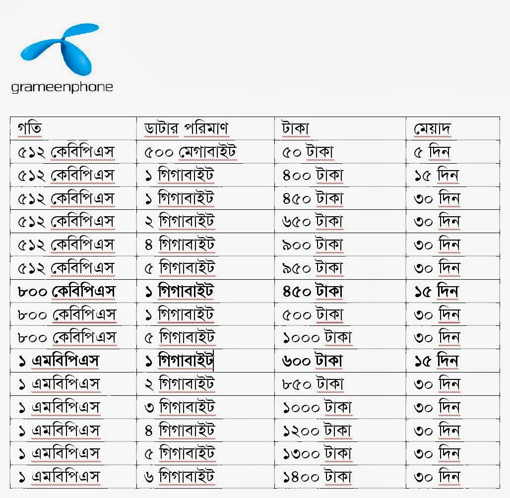 44 Best Grameenphone Services images | Internet packages ...