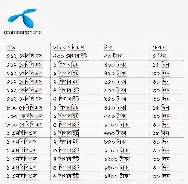 comparison between grameenphone and banglalink Grameenphone 4g grameenphone has been announced the fastest internet experience network 4g what is 4g sim/what are the differences between 4g sim and my 100% cashback offer are you ready to get 100% cashback offer from banglalink just recharge of tk30 or more in you banglalink.