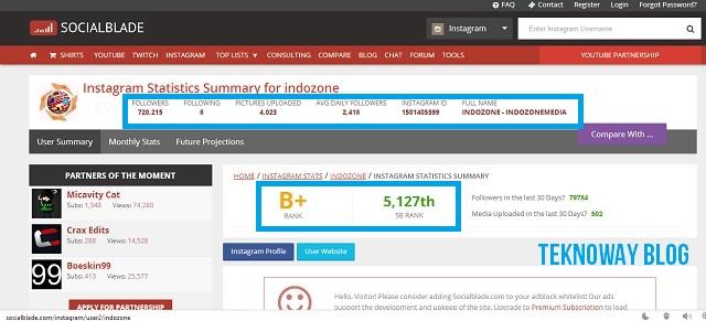 Indozone Berhasil Mendapatkan Rata-Rata 2000 Followers dalam Sehari