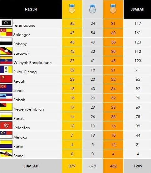 Terengganu Juara Sukma dan Ahad Cuti Umum Untuk Negeri Terengganu