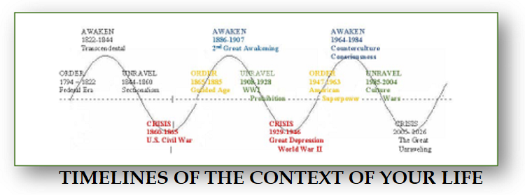 The Context Of Your Life