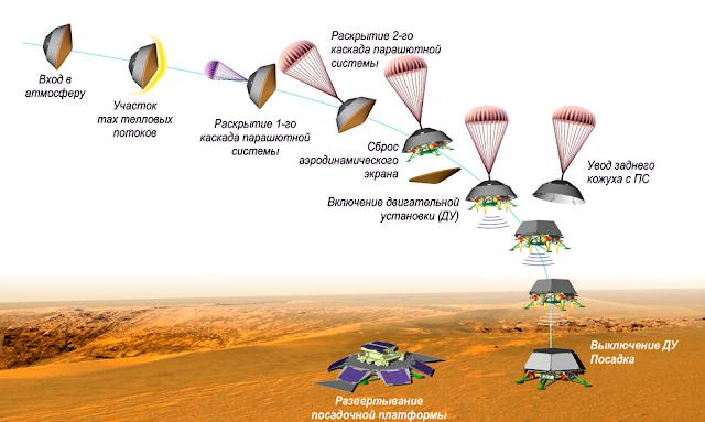 ExoMars: Rusia y Europa se casan para ir a Marte IM+2012-11-20+a+las+22.39.33