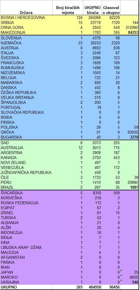 XII izborna - broj glasaca i izlaznost