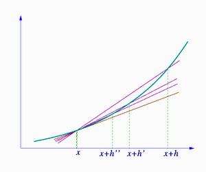 Εξισωση των δεικτων