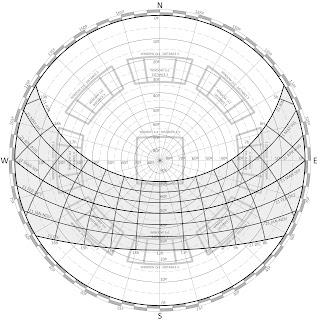 Sun polar chart