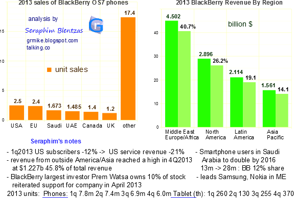 blackberry market share, smartphones, smartphone market share, smartphone competition, blackberry and nokia, blackberry sales by year, countries, blackberry in the united states, blackberry europe, middle east smartphone market share, asia, africa, saudi arabia, blackberry revenue, blackberry unit sales, by region, blackberry competition, blackberry 10 operating system, enterprise server, blackberry q10, blackberry z10, phone battery life, bb10, bb7, android, security, z10, q10, united kingdom, blackberry profit, rim,