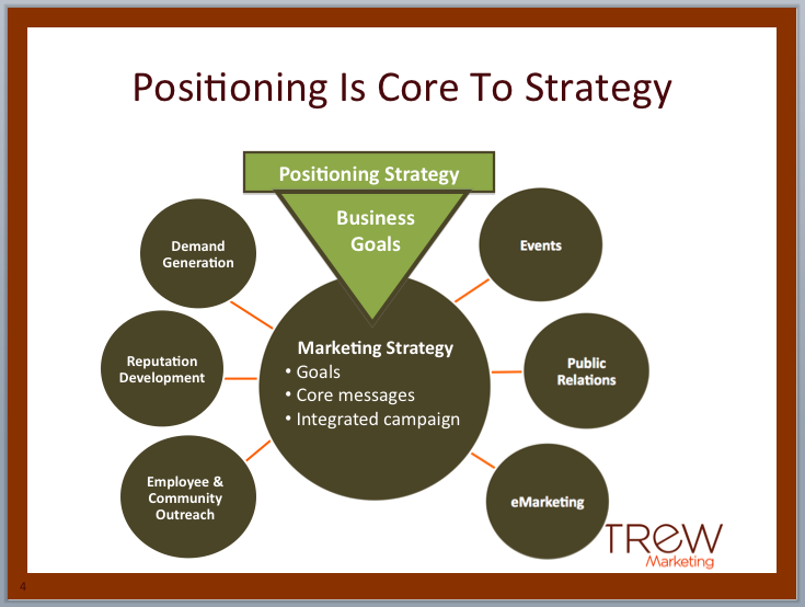 marketing strategy strategic position assessment