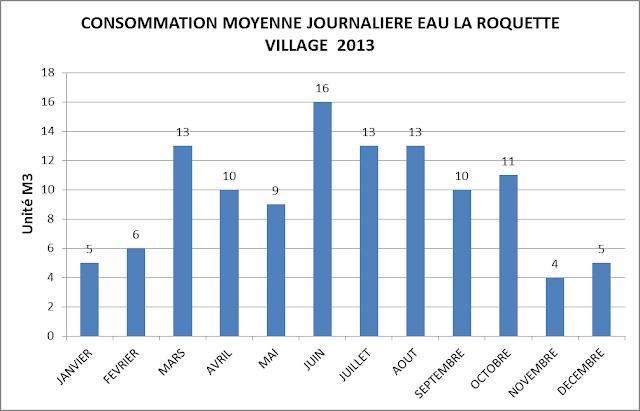 Aigueze a coeur janvier 2014 - Consommation moyenne gaz m3 ...