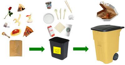 reciclaje de residuos organicos