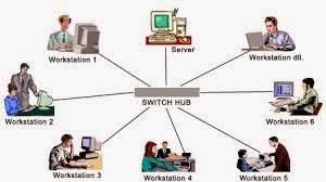 Manfaat Jaringan Komputer | Manfaat Jaringan Internet