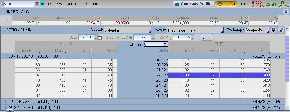 Stock options sl