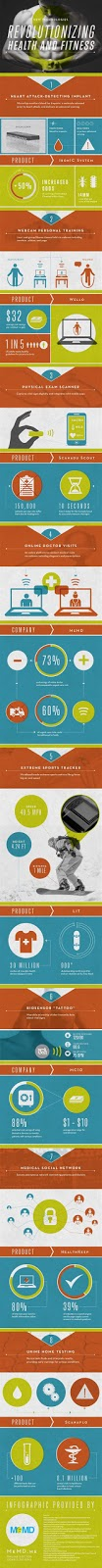 http://www.memd.me/wp-content/uploads/2013/09/infographic-8-technologies-revolutionizing-health-fitness.jpg