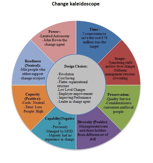 change kaleidoscope Sm lecture eleven - leadership and strategic change 13,056 views  sm lecture eleven - leadership and strategic change  (as shown in the change kaleidoscope.