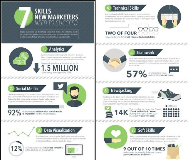 7 skills new marketers need to success