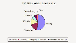 global-label-market