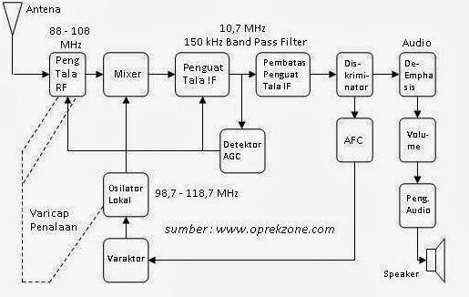 Pemancar dan penerima fm just share and fun blok diagram penerima fm stereo ccuart Image collections