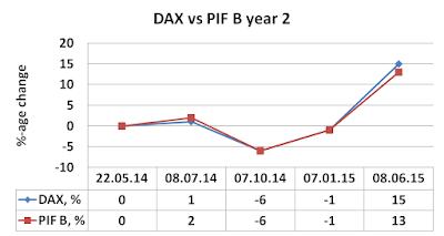 PIF B, DAX, year 2, versus