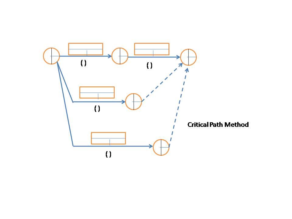 Project planning network planning cpm atau pdm metode kerja dengan menggunakan cpm rasanya lebih mudah dipahami secara sekilas melihat diagram cpm tampak aktifitas2 dengan nilai float waktu luang ccuart Images