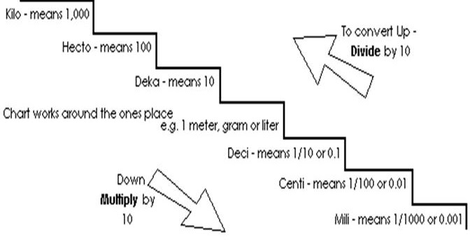 Math And Physics Homework Metric System