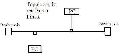 Esquema de la topología red bus o lineal