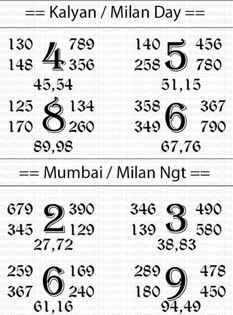 Today Matka Number Open 2 Close (03-Sept-2015) & Satta Matka Chart