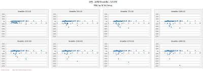 SPX Short Options Straddle Scatter Plot IV versus P&L - 52 DTE - Risk:Reward 10% Exits