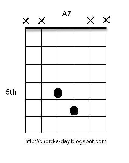 A New Guitar Chord Every Day Blues Guitar Chords The Easy Way