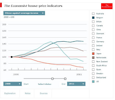 Housing prices real income