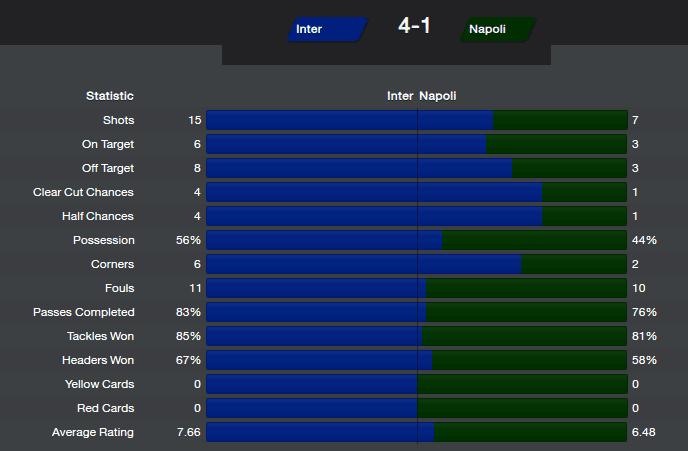 FM14 Result Internazionale vs Napoli