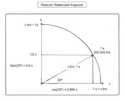 Rotación relativista del sistema de referencia de un objeto en movimiento