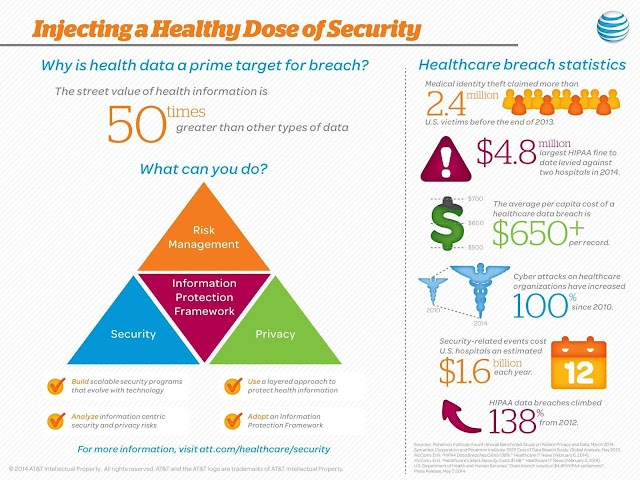 Healthcare breach statistics - #cybersecurity