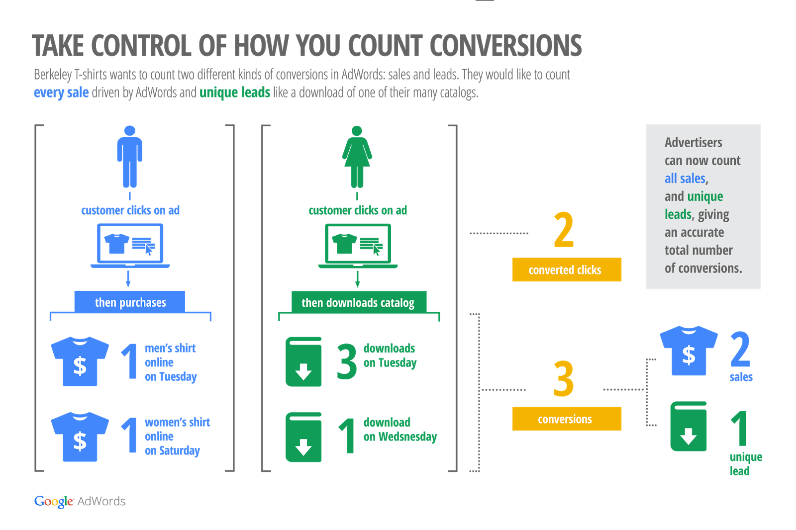 New Conversions Count System Flexible Conversion