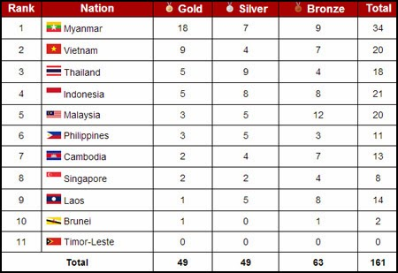Southeast Asian Games Asian Games Medal Tally