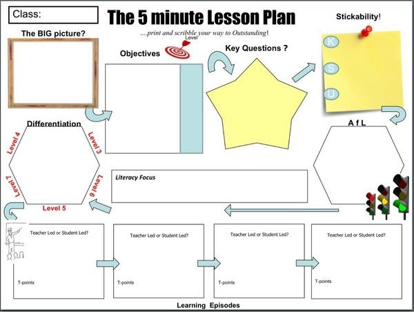The Minute Lesson Plan PE Teaching And Learning Blog - 5 minute lesson plan template