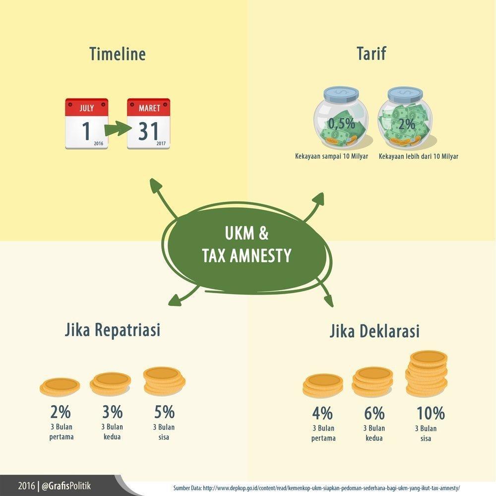 UKM dan Tax Amnesty