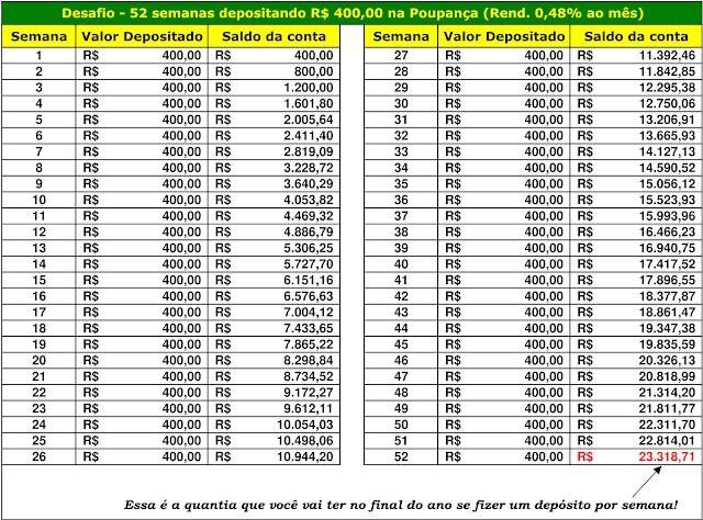 Desafio - 52 semanas depositando R$400,00 na Poupança (Rend. 0,48% ao mês)