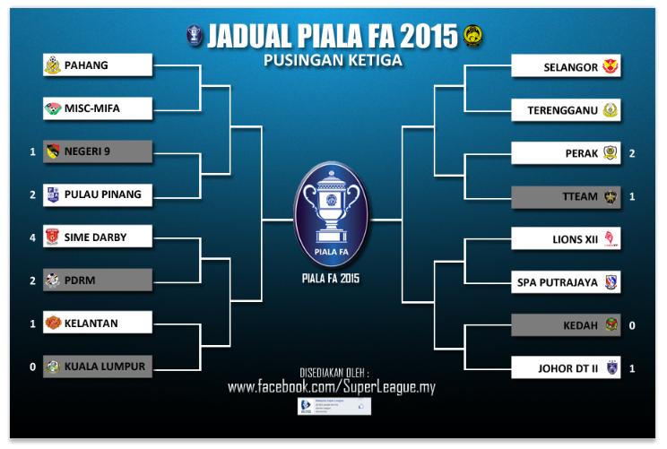 Piala FA 2015 Jadual Suku Akhir