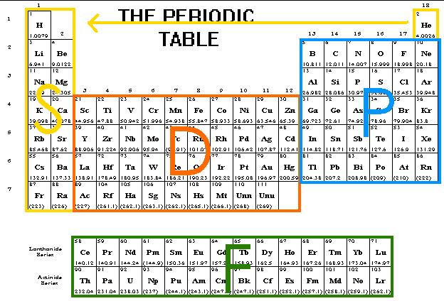 624 x 424 png 15kB, CSEC Chemistry: Electron Configurations - Matthew ...