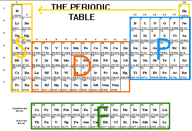 Csec chemistry january 2014 - Periodic table electron configuration ...