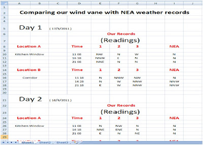 1e1weatherwhiz5: Comparing Wind vane with NEA WEATHER records