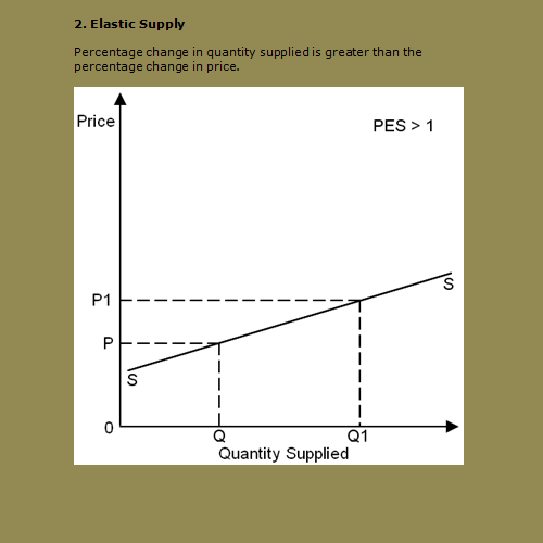 an explanatory article on the price elasticity of supply and demand Newspaper articles - free download as topic: demand and supply article: this article is related to the concepts of price elasticity of demand.