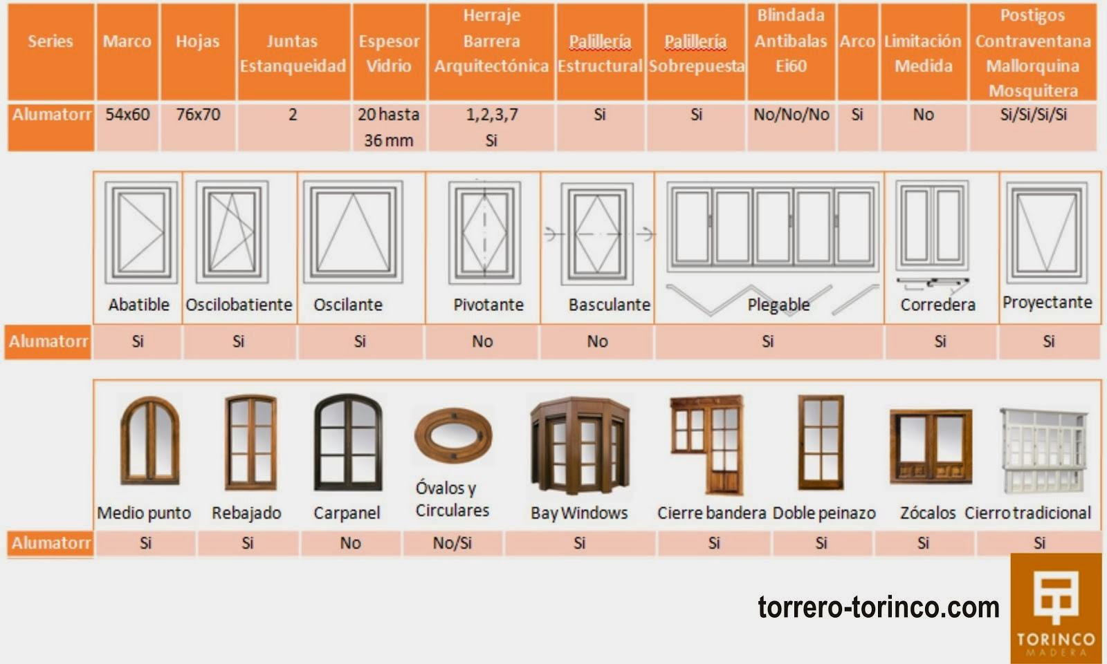 Torinco fabricantes ventanas de madera febrero 2014 for Ventanas de aluminio con marco de madera