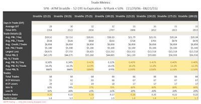 SPX Short Options Straddle Trade Metrics - 52 DTE - IV Rank < 50 - Risk:Reward 25% Exits