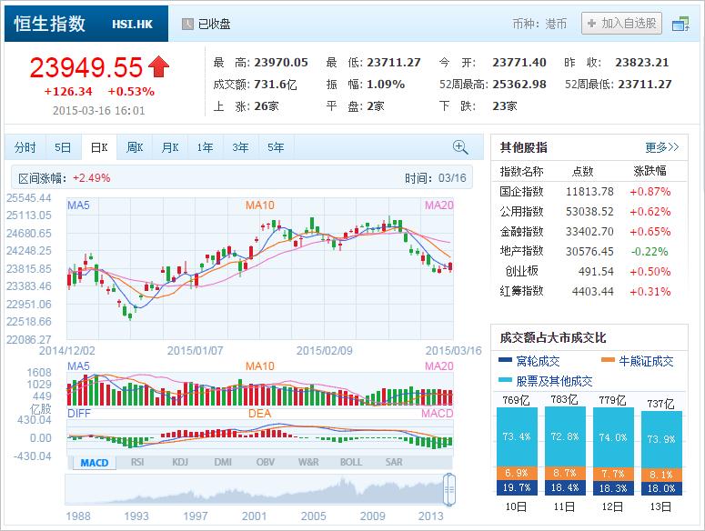 中国株コバンザメ投資 香港ハンセン指数20150316