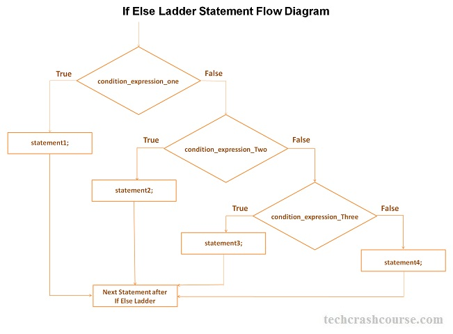 C++ If Else Ladder Statement Control Flow Diagram