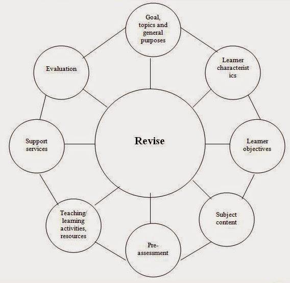 beberapa contoh model desain pembelajaran