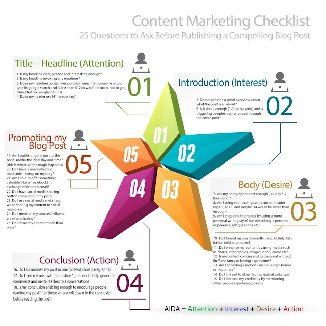 The #content #marketing checklist