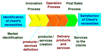 Diagram Of Value Chain