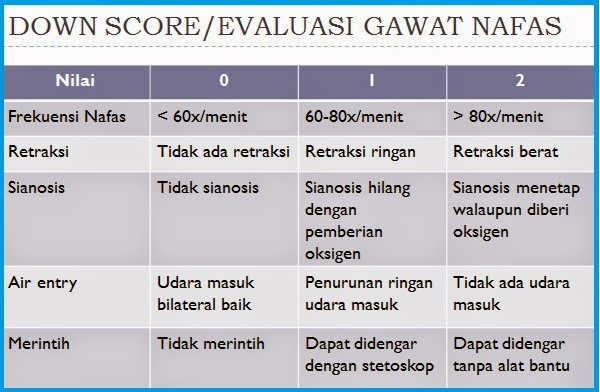 DOWN SCORE/EVALUASI GAWAT NAFAS